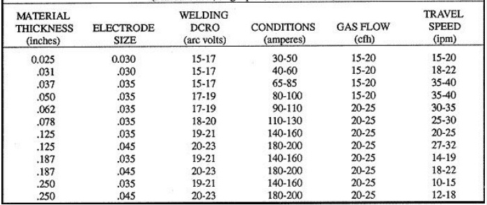A recommended settings chart for MIG welding.