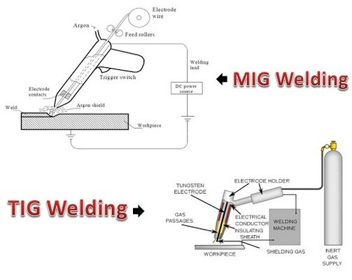 Difference Between Tig And Mig Welding
