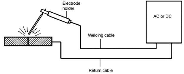 Shielded metal arc welding process