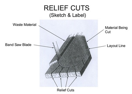 Relief Cuts