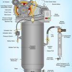 Best 80-gallon Air Compressor Of 2021 - Reviews & Consider When Buying